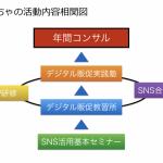 2018年度 まちゃのSNS活用研修開催予定(仮)