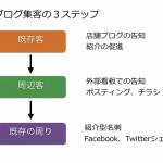 ブログの発信効果を高めるためにやって欲しい3つのステップ