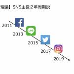 【新理論】主役SNS2年周期説